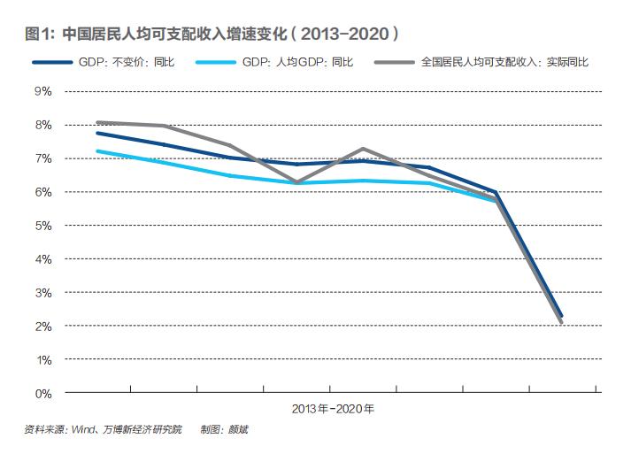 中国消费1978年来首次负增长:今年如何让老百姓愿意
