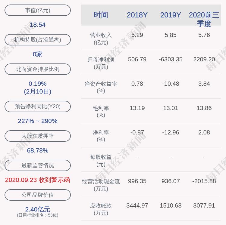 中路股份:股东中路集团、陈荣所持约9122万股被轮候冻结