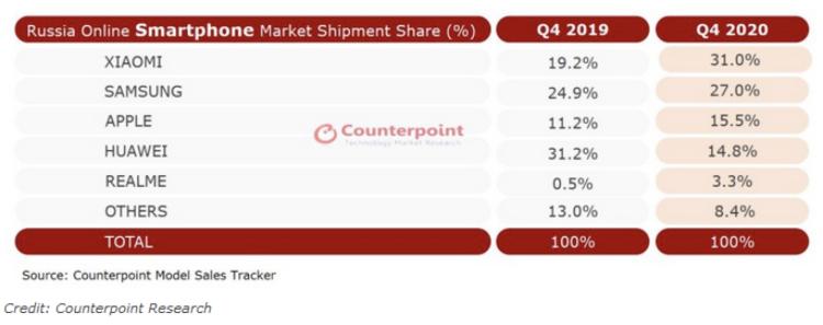 小米超越三星和苹果 成为俄罗斯在线销售量最高的手机品牌