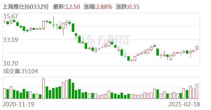 上海雅仕:证券事务代表马晓伟辞职