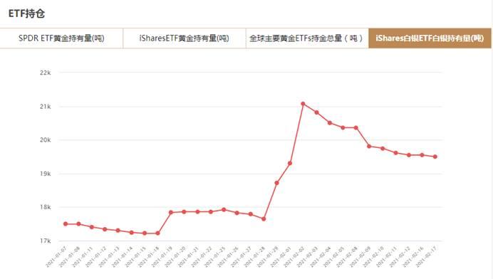 iShares白银ETF2月17日白银持有量与上一交易日减少57.77吨