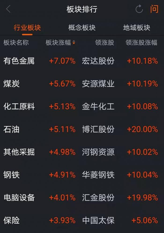 通胀预期升温:A股有色板块20个股涨停迎开门 下一步怎么走?