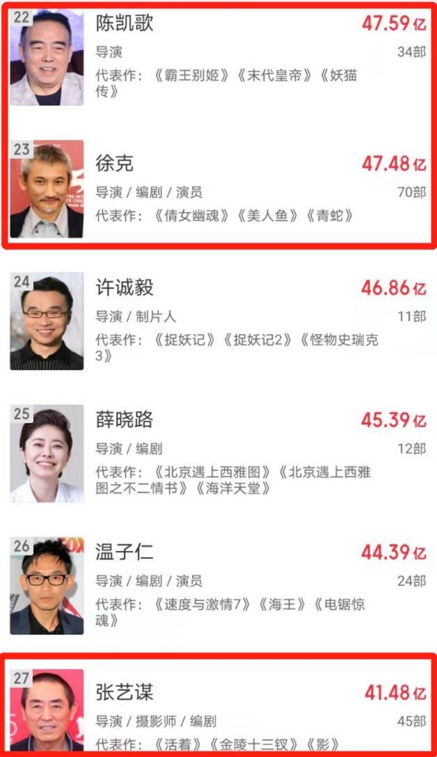 李焕英票房破30亿 北京文化一字涨停、华谊兄弟参与投资