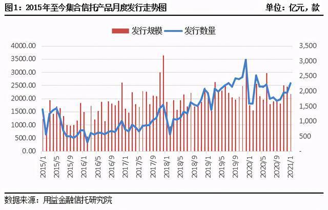 1月集合信托月报:开年高管变动频繁 增资扩股持续升温