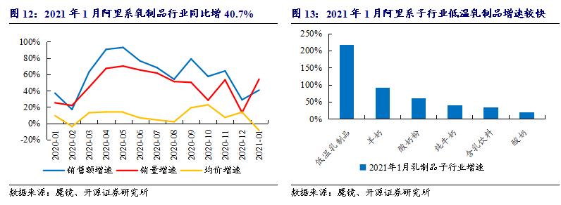 【开源食饮】1月电商数据分析:阿里系线上销售额稳步增长,各行业集中度提升——行业点评报告