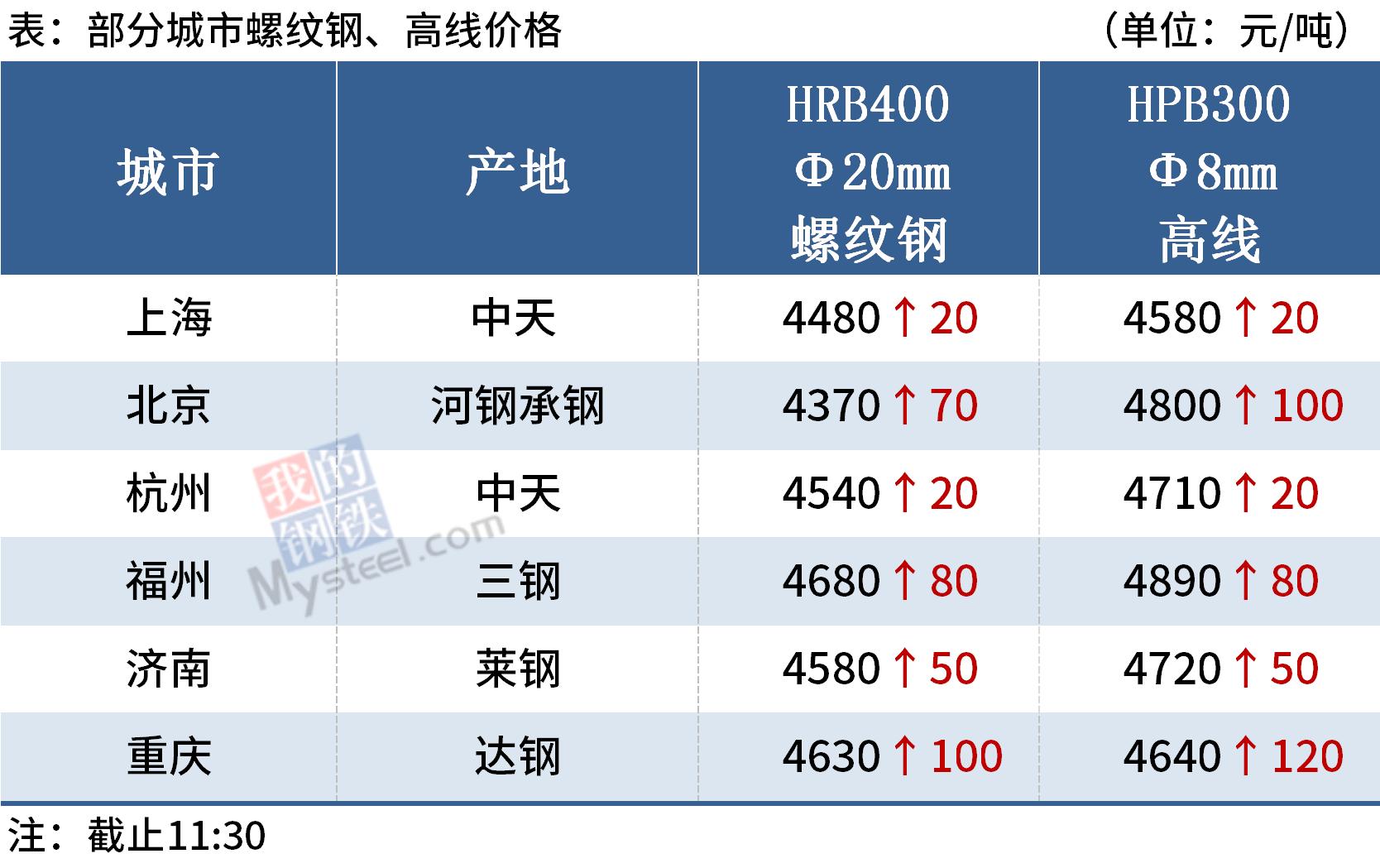 Mysteel午报:钢价普遍上涨,河北昌黎钢坯上调60