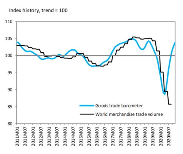 世贸组织:全球货物贸易强劲反弹 但增速难以维持
