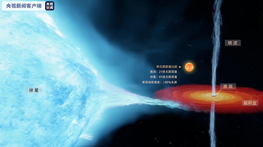 科学家对首个恒星级黑洞作出更精确测量