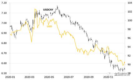人民币:2021年是否会重复2020年的故事?