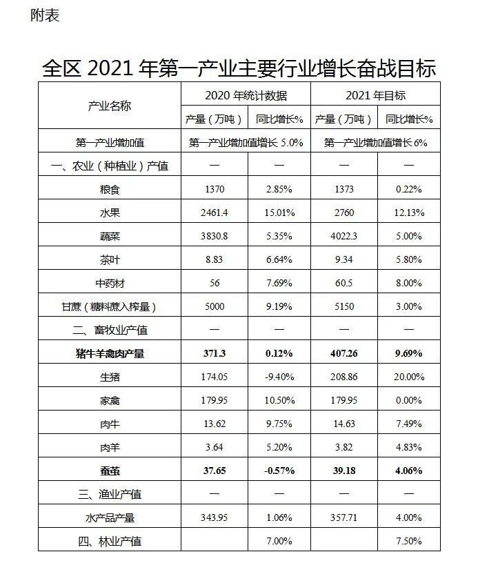 广西壮族自治区人民政府办公厅关于印发全区2021年强一产促增长工作方案的通知图片