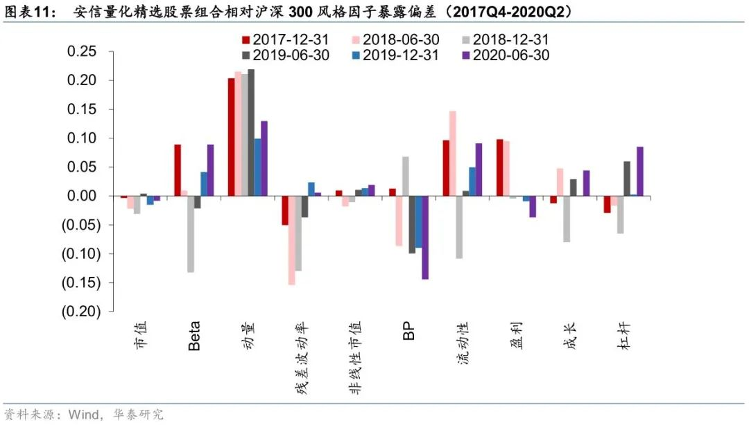 【华泰金工林晓明团队】安信量化精选沪深300投资价值分析