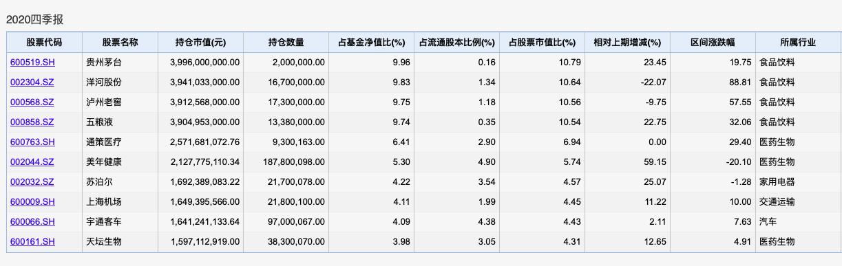 吵什么吵:张坤不是只买了上海机场一只票 易方达中小盘连涨两天