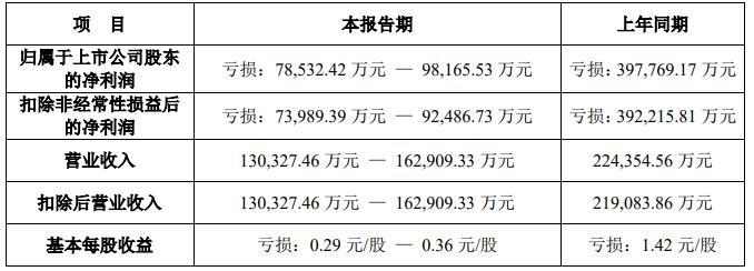 华谊兄弟预亏8亿至9亿 深交所问扣非后连亏3年咋应对