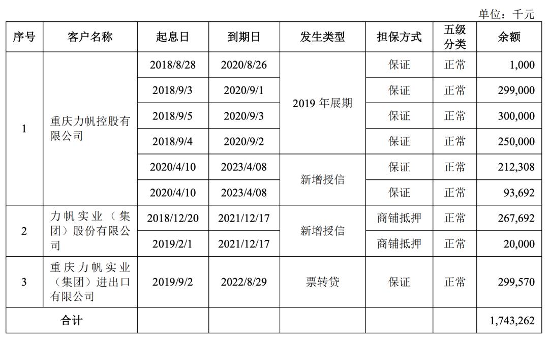 """重庆银行不良水平疑有水分,能否破局同地区兄弟行渝农商""""最惨""""走势"""
