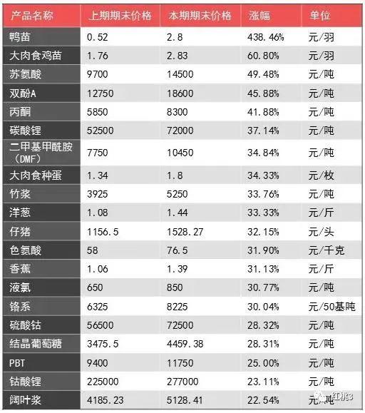【热点发现】整体向好开年!大宗商品价格月度涨幅TOP20来啦