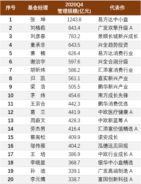 A股TOP20基金经理四季度持仓变化一览