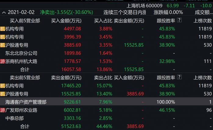 """上海机场再度跌停:曾被张坤称为不受政策影响、""""最成功的投资"""""""