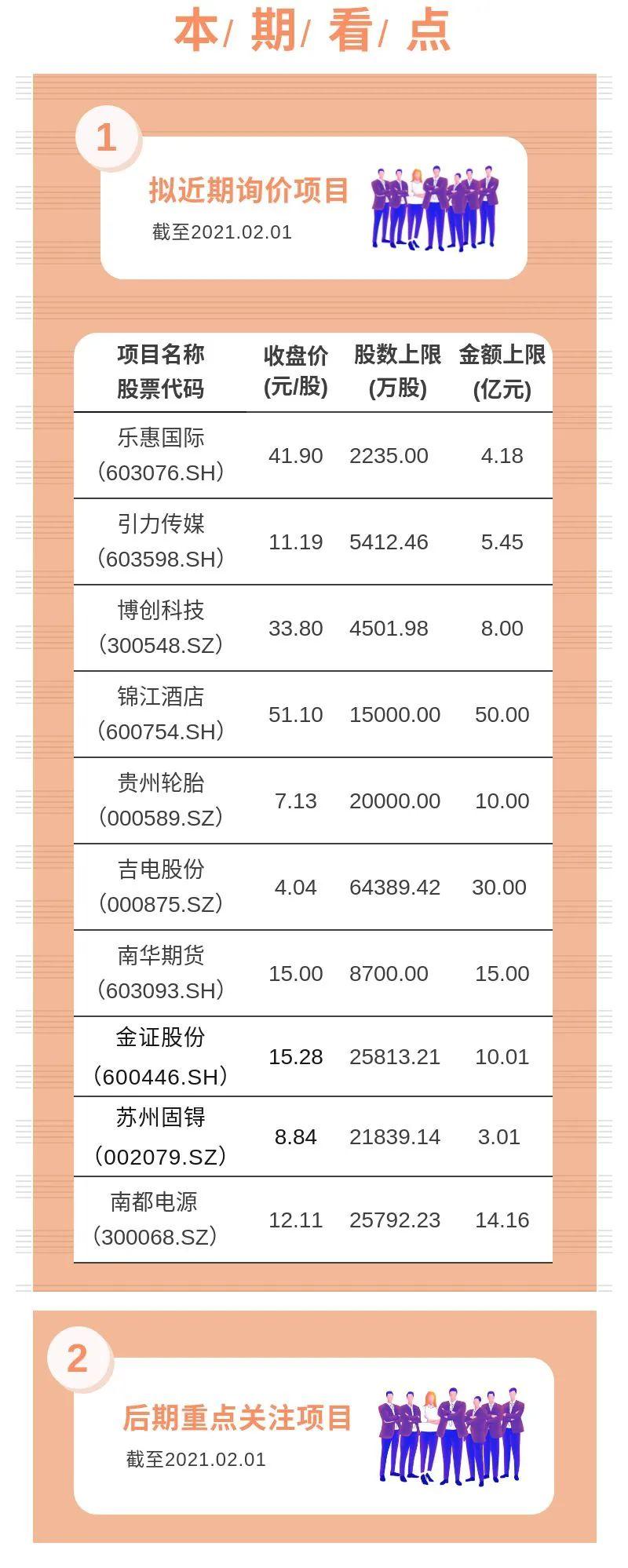 财通基金定增有料 2020.02.02