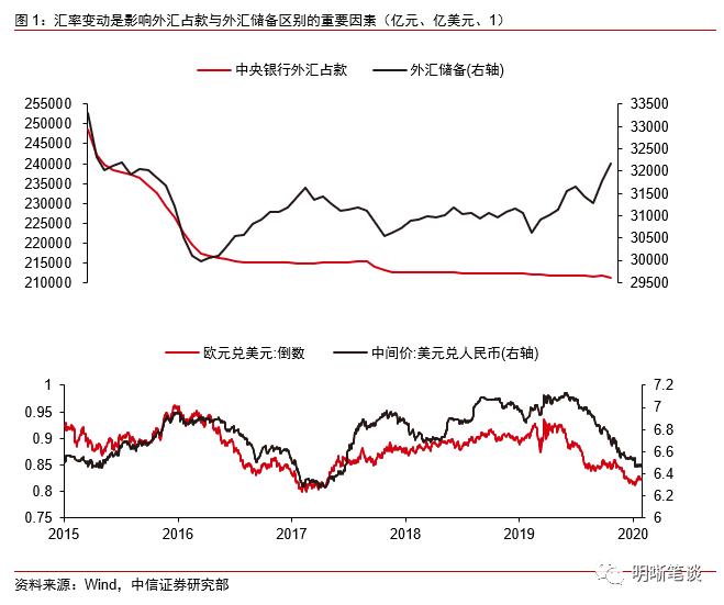 中信证券明明:如何看待外汇占款变动的影响?
