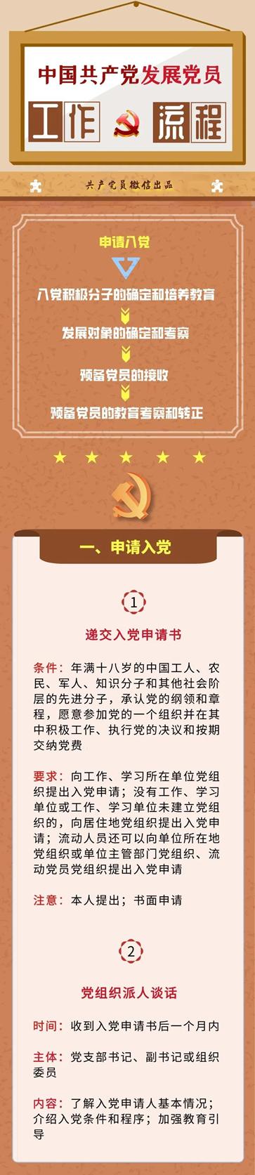 秒懂,如何加入中国共产党?