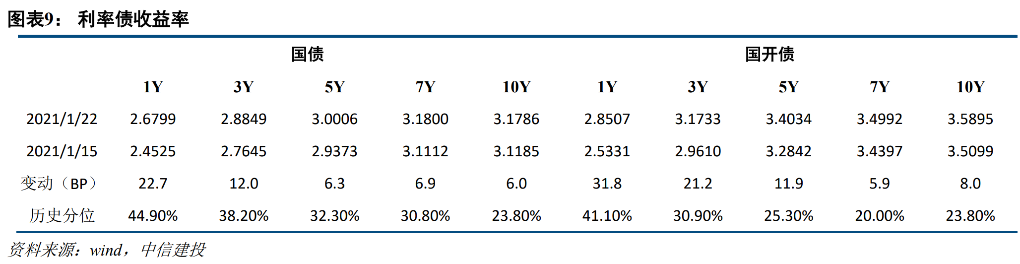 【中信建投 固定收益】债市大幅调整,信用发行暂缓——信用债周报