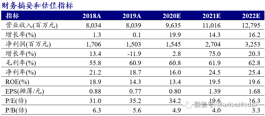 【新时代马笑传媒团队】完美世界(002624.SZ):2020年游戏业务利润增速20%,2021年多款战略性产品将上线