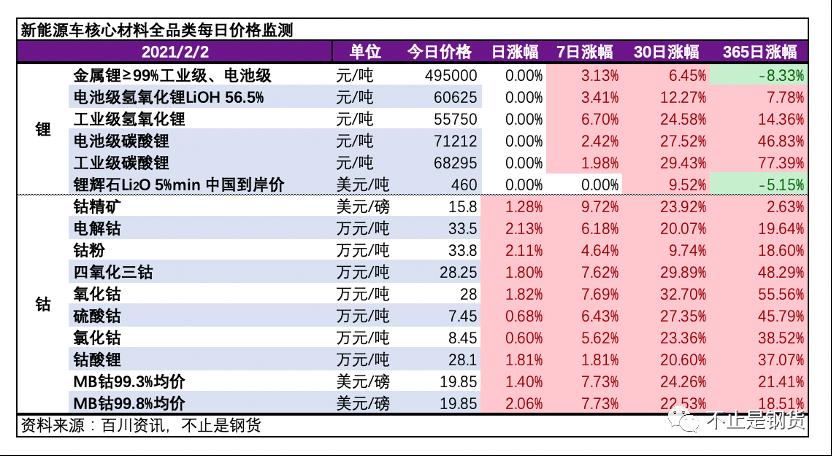钴品类全面上涨!钴锂2月2日价格监测:钴精矿上涨1.28%,电解钴上涨2.13%