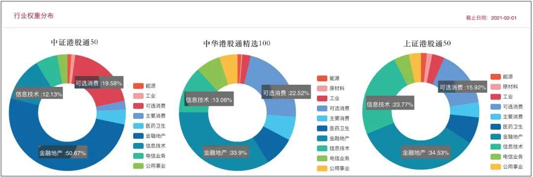 布局港股核心资产,三种港股通指数如何挑选?