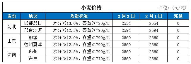 2日国内小麦价格
