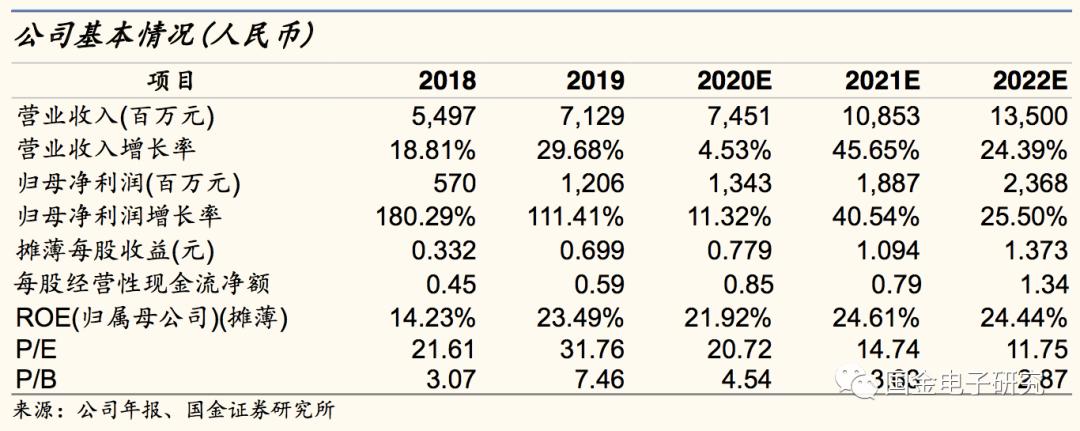 【国金电子】沪电股份:净利率达超高水平,汽车及新品扩产释放空间