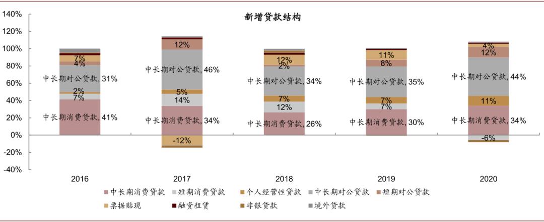 中金:预计信贷供需推高贷款利率