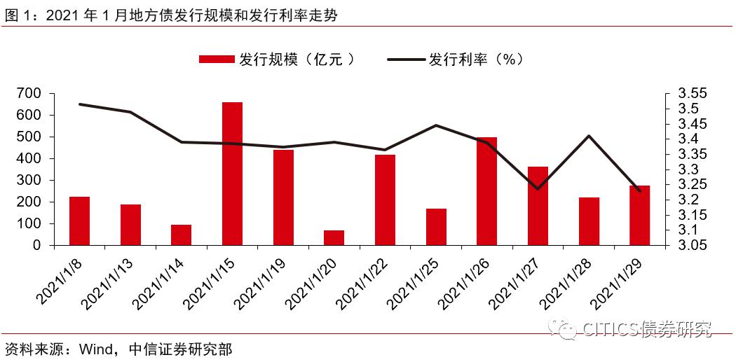 【地方债2020年1月跟踪报告】资金收紧推升省份发行溢价