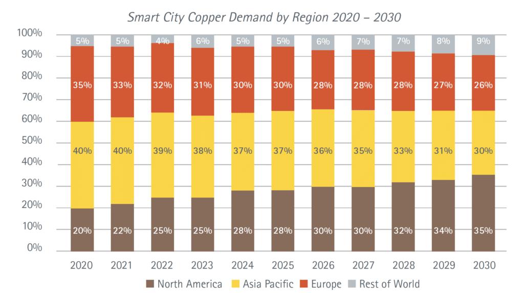 到2025年 智慧城市技术中的铜总量将增加近一倍