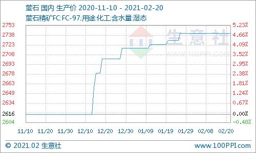 生意社:本周国内萤石价格走势暂稳(2.15-2.20)