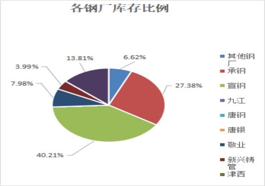 兰格视点:春节休市资源如期到货 节后北京库存预料剧增