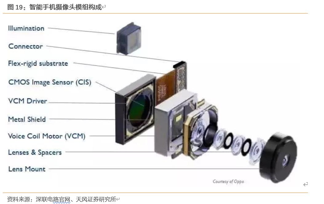 【深度·天风电子】舜宇光学:光学龙头,镜头+模组成长逻辑清晰