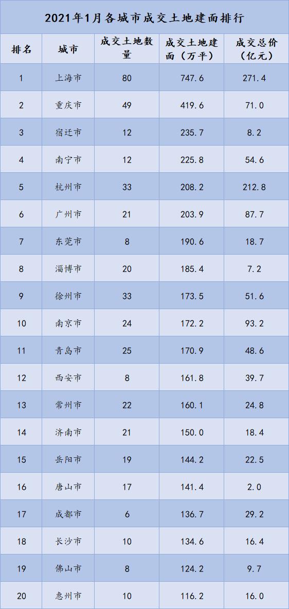 1月中国房企新增土地储备报告:过半房企未在首月扩储
