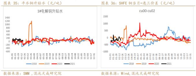【有色周报】铜:疫情控制向好,铜价加速上涨
