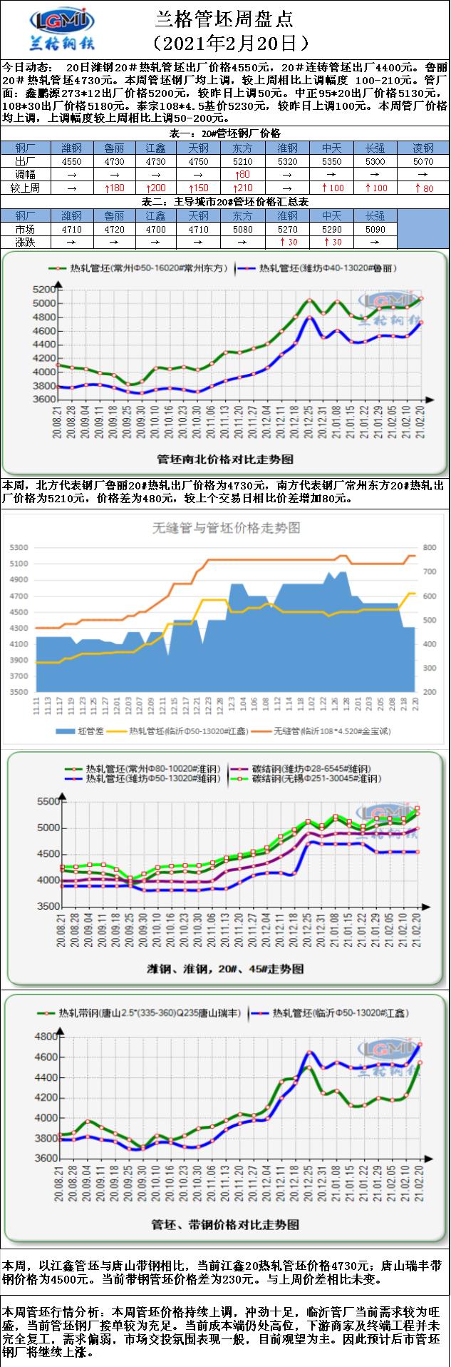 兰格管坯周盘点:管坯价格涨势强劲 接单较满