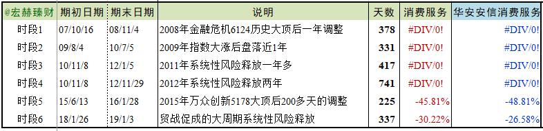 【行业基金评级】华安安信消费服务