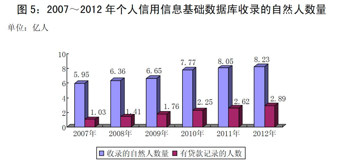 中国征信往事:一个时代的困局、抉择与底色