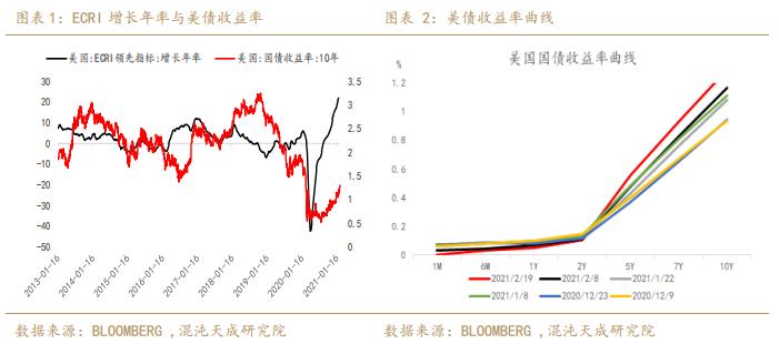 【宏观周报】贵金属:美债收益率快速上行,贵金属承压