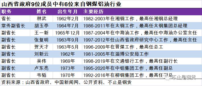 这个省政府的9位班子成员中,3位来自钢铁、1位来自电解铝、1位来自煤炭、1位来自石油