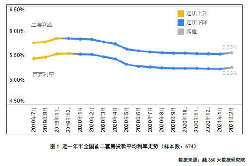 2月房贷报告:全国首套房贷利率环涨4BP 新一轮楼市调控正在蔓延