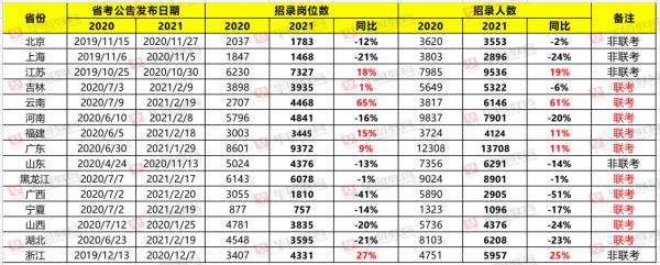 华图教育:9省份密集发布2021公务员招录公告,招录人数稳中有降、基层岗位继续增多