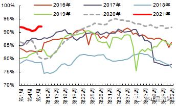 全国钢产量今年同比下降还能实现吗?前两个月全国高炉产能利用率再创历史同期新高,各钢厂纷纷开门红!