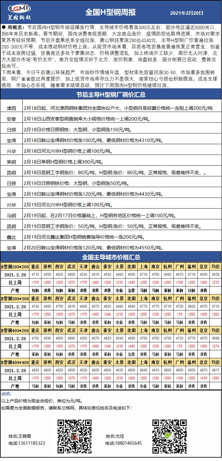 兰格H型钢日盘点(2.20):节后价格暴涨300  下周涨势不改