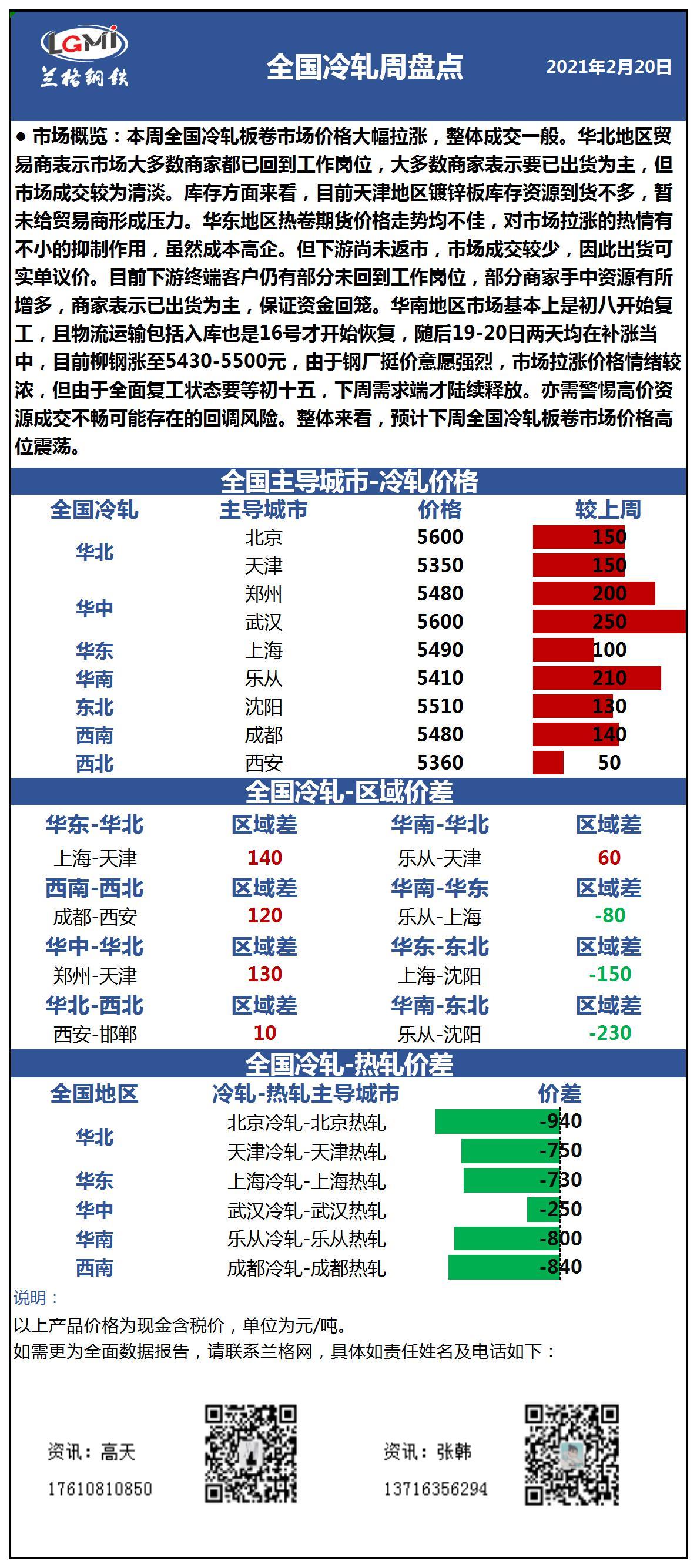 兰格冷轧板卷周盘点:价格大幅拉涨 需求陆续释放