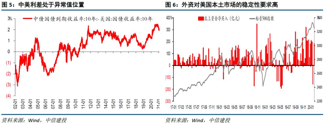 【中信建投宏观】美债利率:虽上行,不足为惧