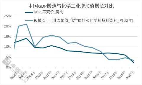 【大咖有话说】顺周期与原油上涨共振 化工行业景气度持续强劲